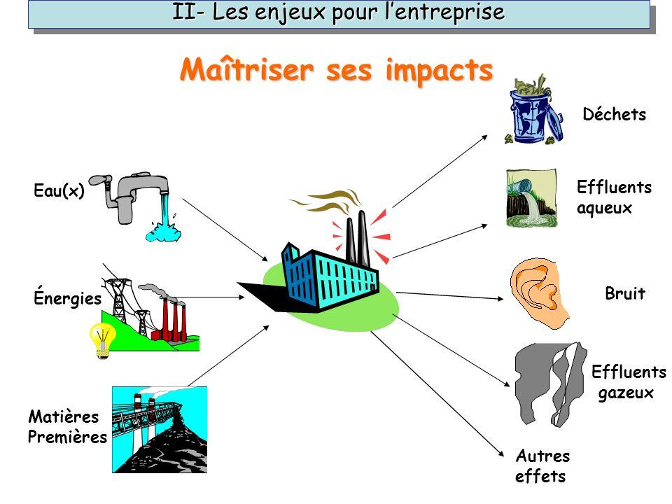 Eau(x) Énergies Matières Premières II- Les enjeux pour lentreprise Déchets Effluents aqueux Bruit Effluents gazeux Autres effets Maîtriser ses impacts