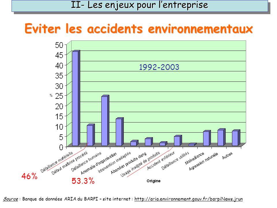 Source : Banque de données ARIA du BARPI – site internet : http://aria.environnement.gouv.fr/barpiNews.jrun 1992-2003 46% 53.3% Eviter les accidents e