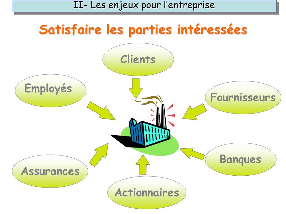 Banques Clients Fournisseurs Actionnaires Employés Assurances II- Les enjeux pour lentreprise Satisfaire les parties intéressées