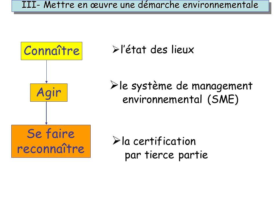 la certification par tierce partie Connaître Agir Se faire reconnaître létat des lieux le système de management environnemental (SME) III- Mettre en œ