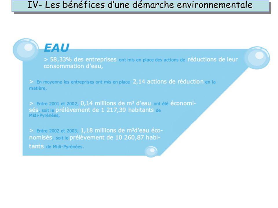 IV- Les bénéfices dune démarche environnementale