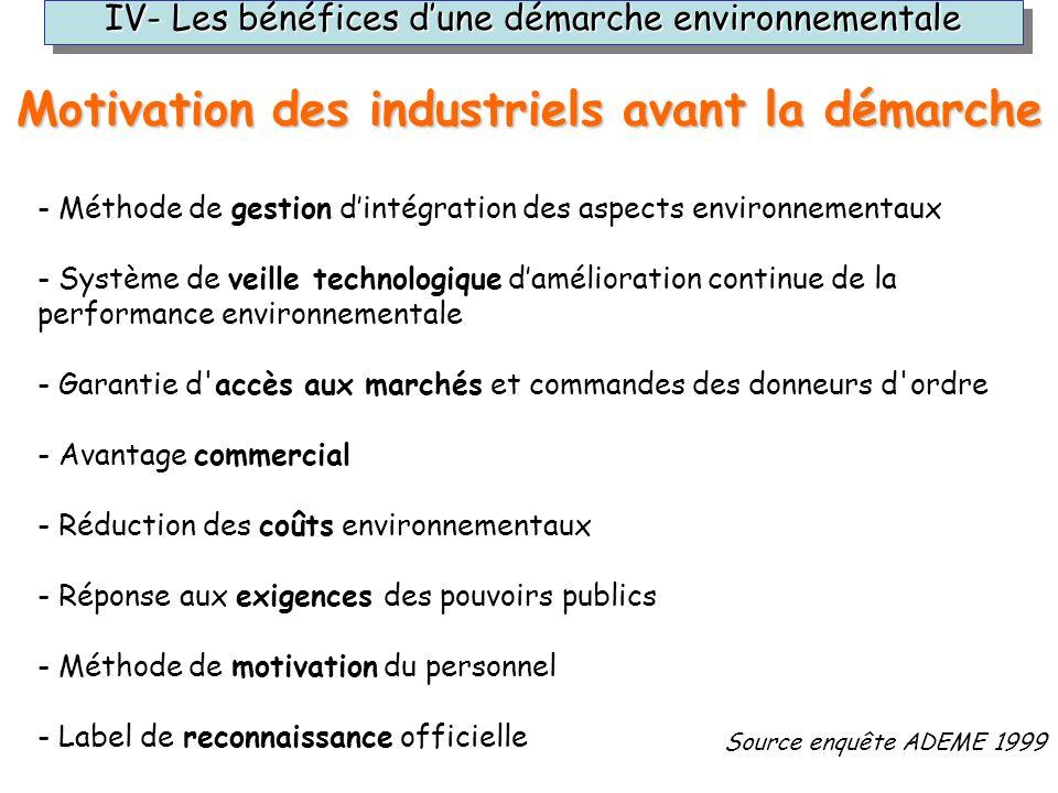 - Méthode de gestion dintégration des aspects environnementaux - Système de veille technologique damélioration continue de la performance environnemen