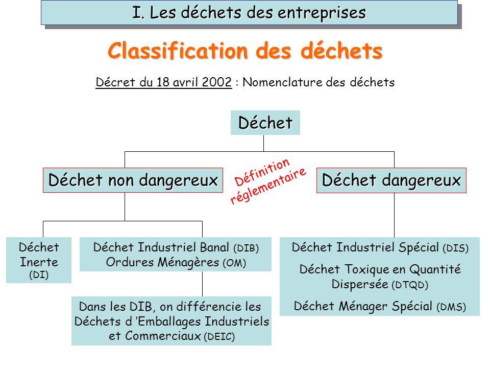 Décret du 18 avril 2002 : Nomenclature des déchets Déchet non dangereux Déchet dangereux Déchet Déchet Inerte (DI) Déchet Industriel Banal (DIB) Ordur