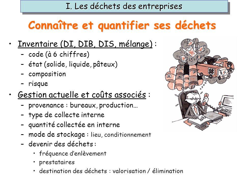 I. Les déchets des entreprises Connaître et quantifier ses déchets Inventaire (DI, DIB, DIS, mélange) : –code (à 6 chiffres) –état (solide, liquide, p