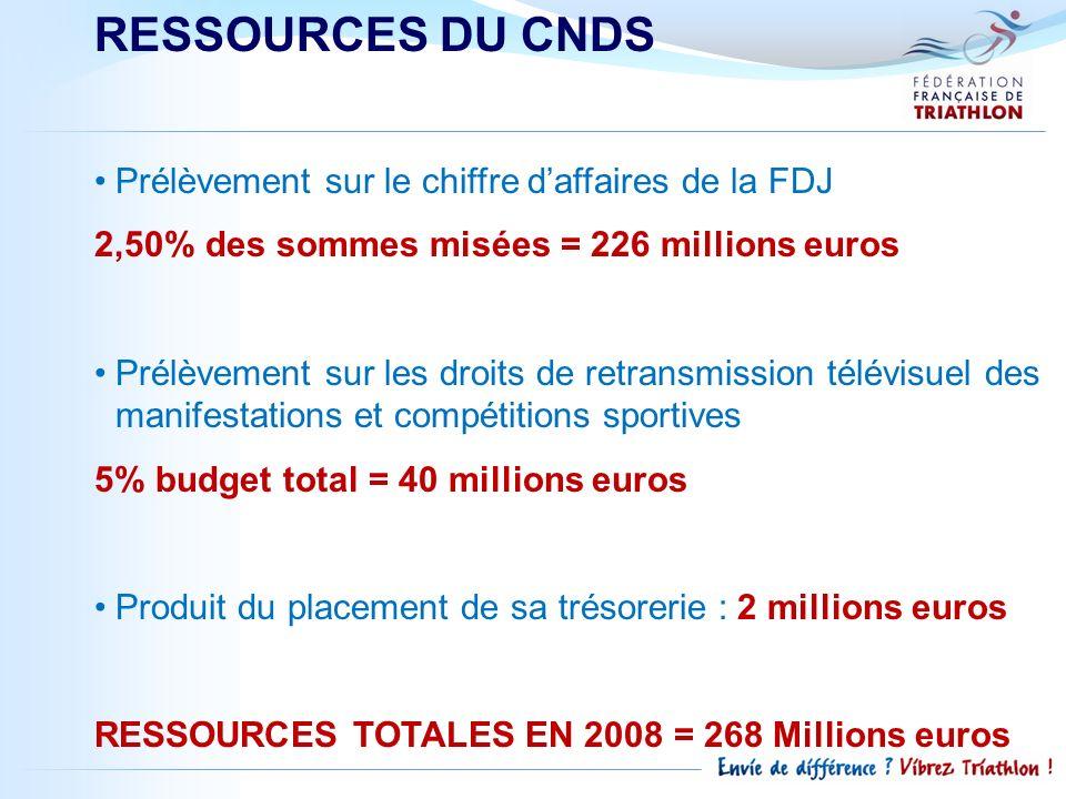 RESSOURCES DU CNDS Prélèvement sur le chiffre daffaires de la FDJ 2,50% des sommes misées = 226 millions euros Prélèvement sur les droits de retransmi