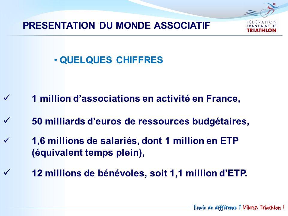 PRESENTATION DU MONDE ASSOCIATIF QUELQUES CHIFFRES 1 million dassociations en activité en France, 50 milliards deuros de ressources budgétaires, 1,6 m