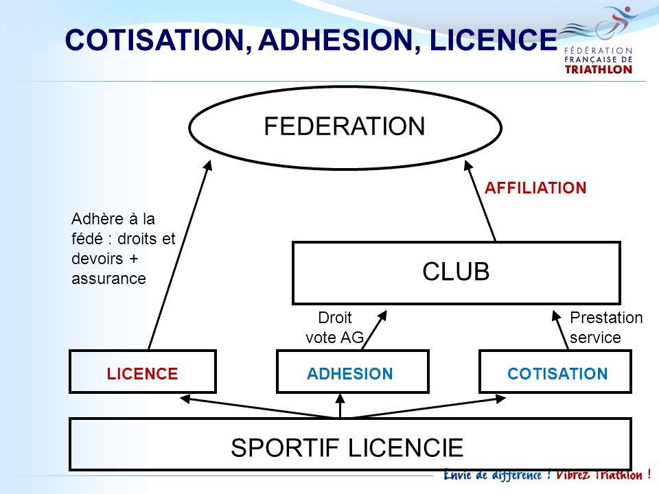 COTISATION, ADHESION, LICENCE FEDERATION CLUB LICENCEADHESIONCOTISATION SPORTIF LICENCIE Adhère à la fédé : droits et devoirs + assurance AFFILIATION