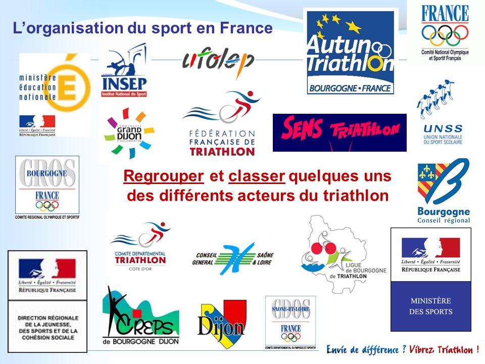 Lorganisation du sport en France Regrouper et classer quelques uns des différents acteurs du triathlon