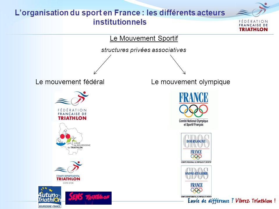 Lorganisation du sport en France : les différents acteurs institutionnels Le Mouvement Sportif structures privées associatives Le mouvement fédéralLe