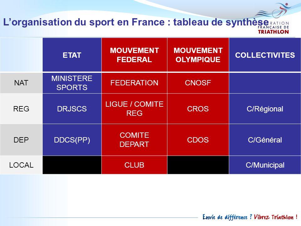 Lorganisation du sport en France : tableau de synthèse ETAT MOUVEMENT FEDERAL MOUVEMENT OLYMPIQUE COLLECTIVITES NAT MINISTERE SPORTS FEDERATIONCNOSF R