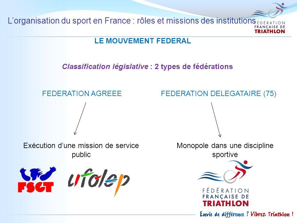 Lorganisation du sport en France : rôles et missions des institutions LE MOUVEMENT FEDERAL Classification législative : 2 types de fédérations FEDERAT