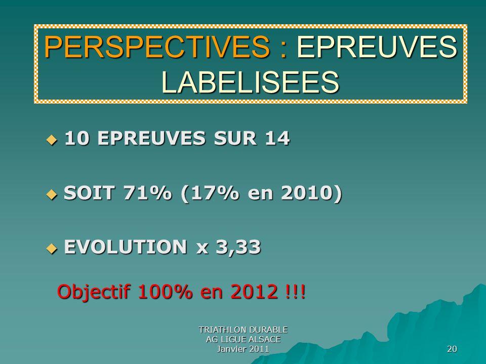 TRIATHLON DURABLE AG LIGUE ALSACE Janvier 2011 20 10 EPREUVES SUR 14 10 EPREUVES SUR 14 SOIT 71% (17% en 2010) SOIT 71% (17% en 2010) EVOLUTION x 3,33