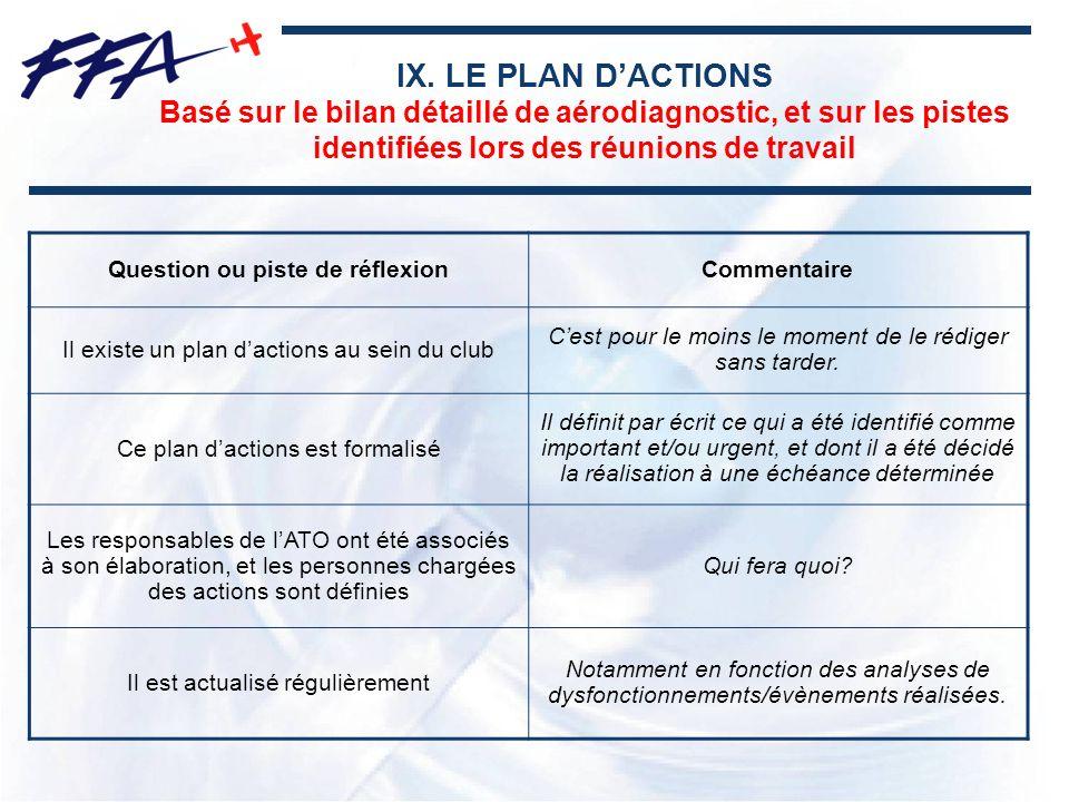 IX. LE PLAN DACTIONS Basé sur le bilan détaillé de aérodiagnostic, et sur les pistes identifiées lors des réunions de travail Question ou piste de réf