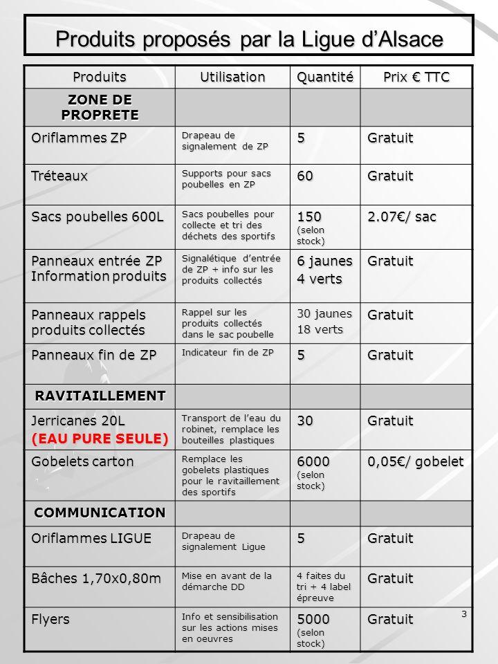 3 Produits proposés par la Ligue dAlsace ProduitsUtilisationQuantité Prix TTC ZONE DE PROPRETE Oriflammes ZP Drapeau de signalement de ZP 5Gratuit Tré