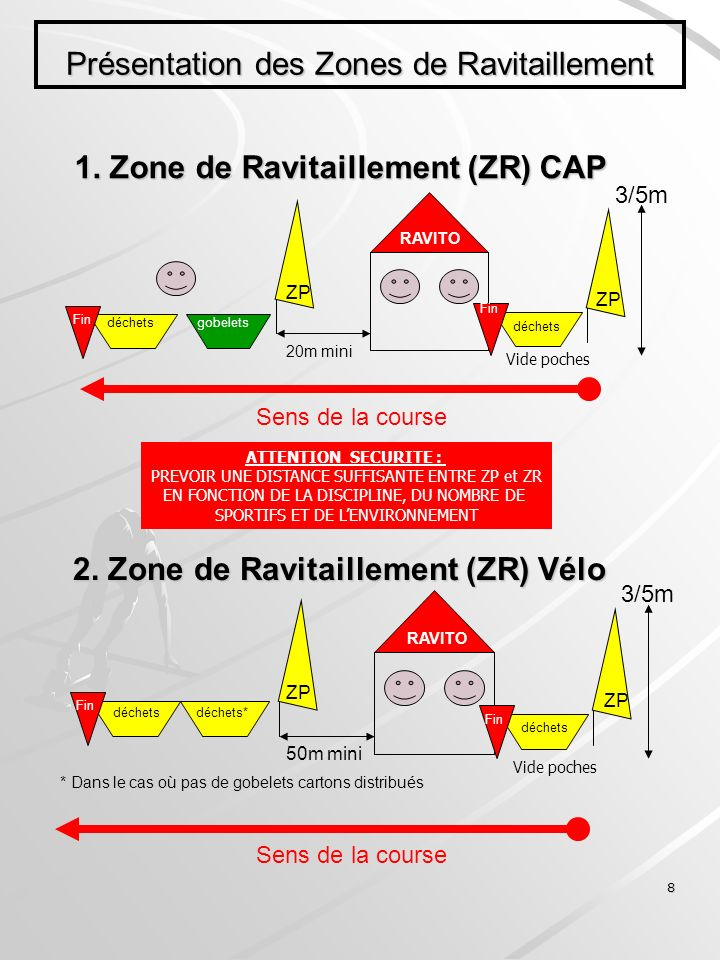 8 Présentation des Zones de Ravitaillement 1. Zone de Ravitaillement (ZR) CAP Sens de la course RAVITO ZP gobelets déchets 20m mini 3/5m Vide poches Z