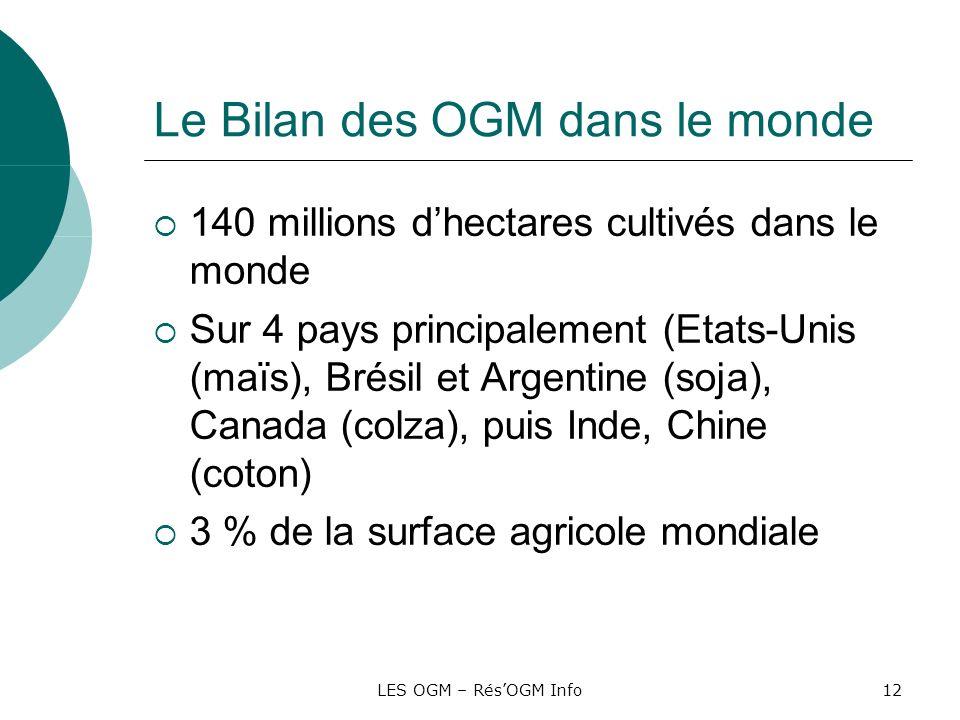 LES OGM – RésOGM Info12 Le Bilan des OGM dans le monde 140 millions dhectares cultivés dans le monde Sur 4 pays principalement (Etats-Unis (maïs), Bré