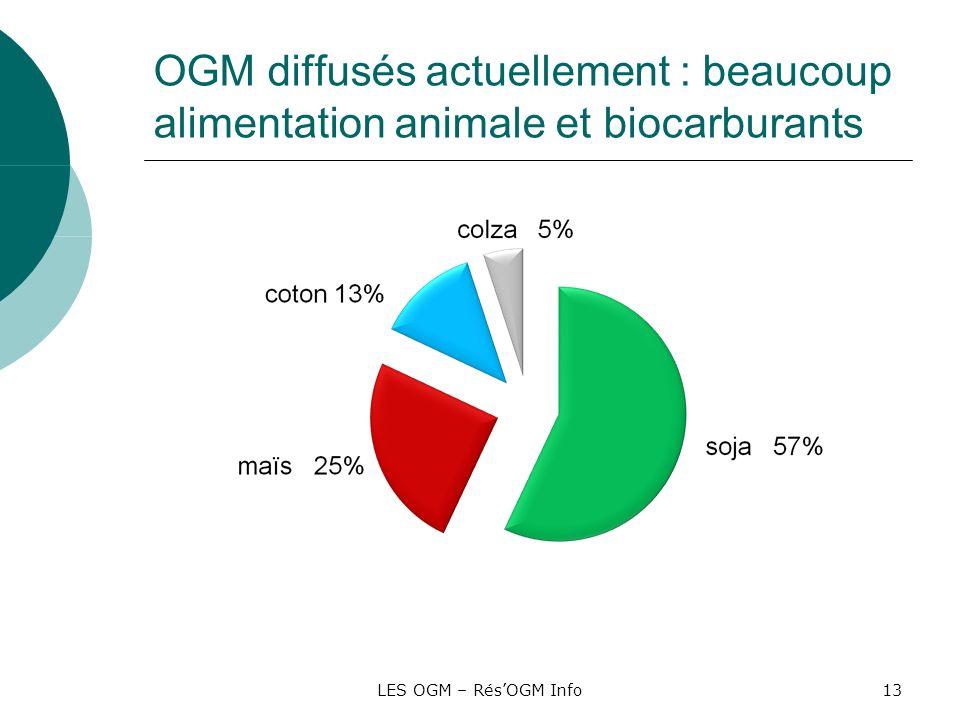 LES OGM – RésOGM Info13 OGM diffusés actuellement : beaucoup alimentation animale et biocarburants