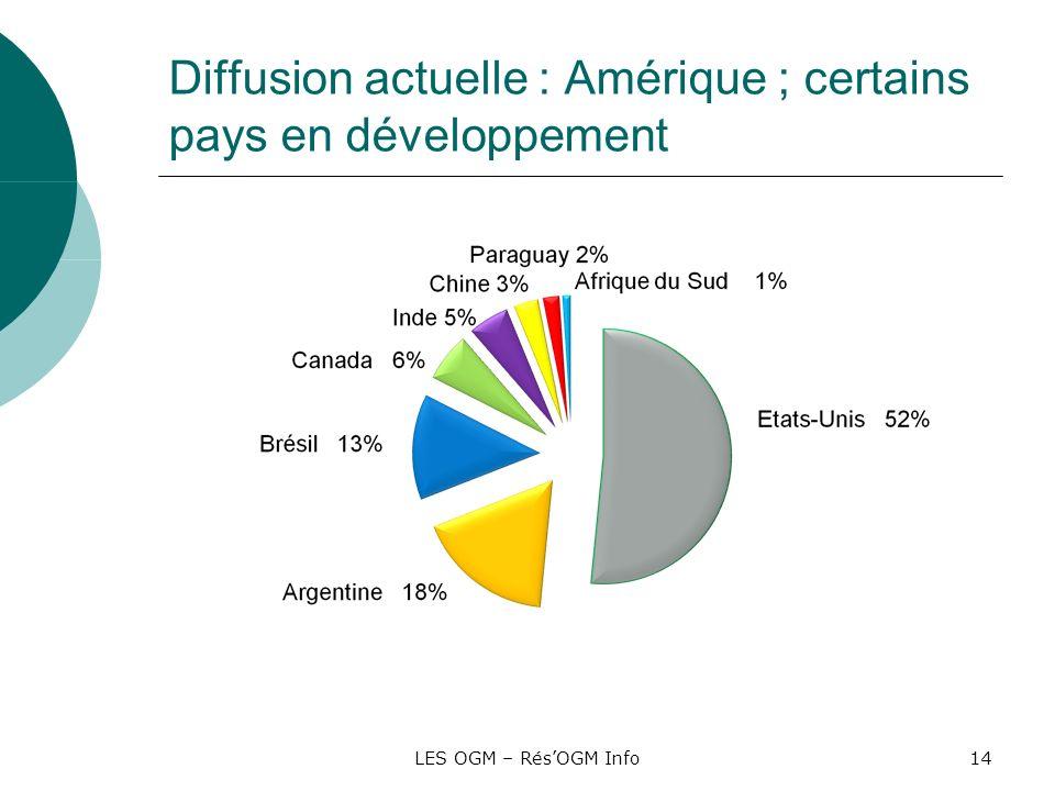 LES OGM – RésOGM Info14 Diffusion actuelle : Amérique ; certains pays en développement