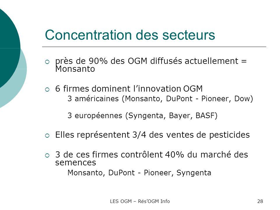 LES OGM – RésOGM Info28 Concentration des secteurs près de 90% des OGM diffusés actuellement = Monsanto 6 firmes dominent linnovation OGM 3 américaine