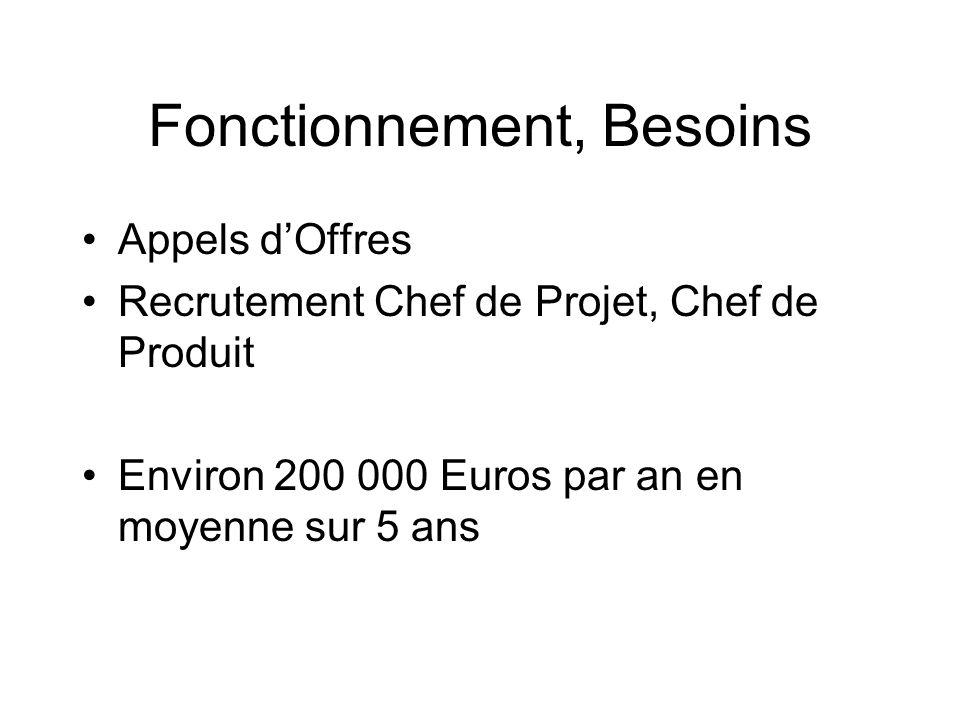 Fonctionnement, Besoins Appels dOffres Recrutement Chef de Projet, Chef de Produit Environ 200 000 Euros par an en moyenne sur 5 ans