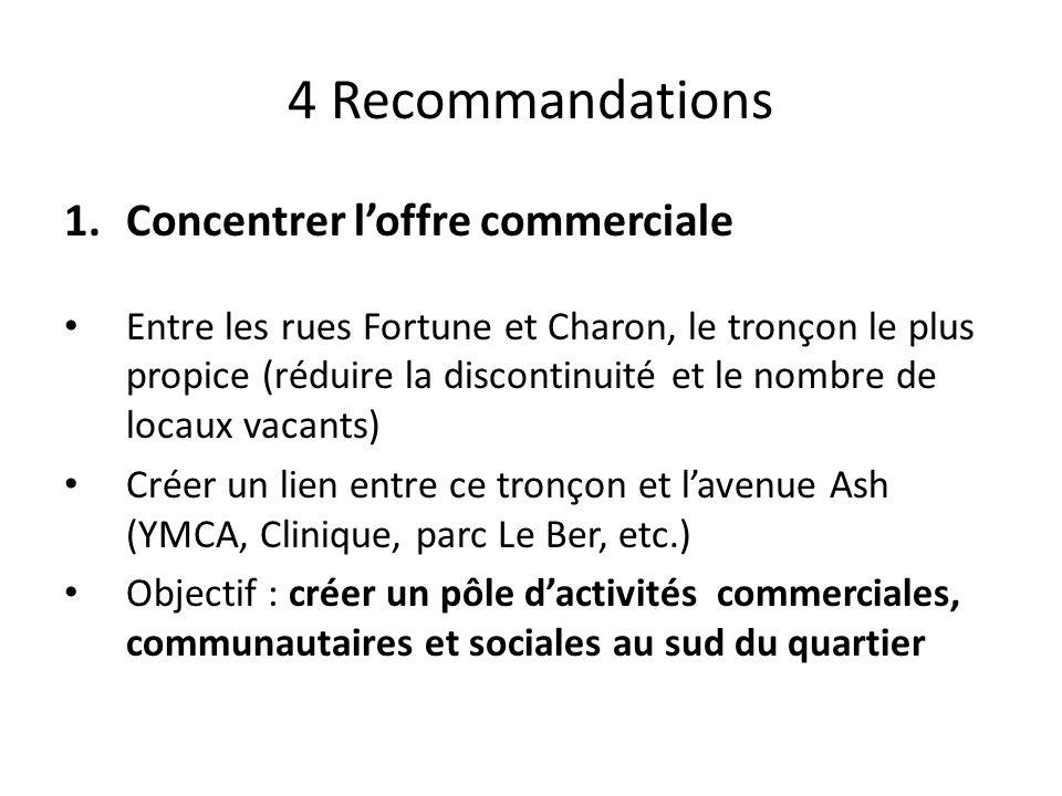 4 Recommandations 1.Concentrer loffre commerciale Entre les rues Fortune et Charon, le tronçon le plus propice (réduire la discontinuité et le nombre