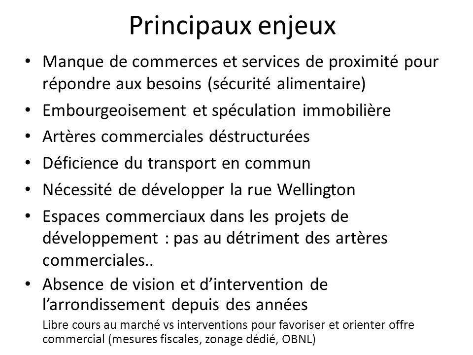 Principaux enjeux Manque de commerces et services de proximité pour répondre aux besoins (sécurité alimentaire) Embourgeoisement et spéculation immobi