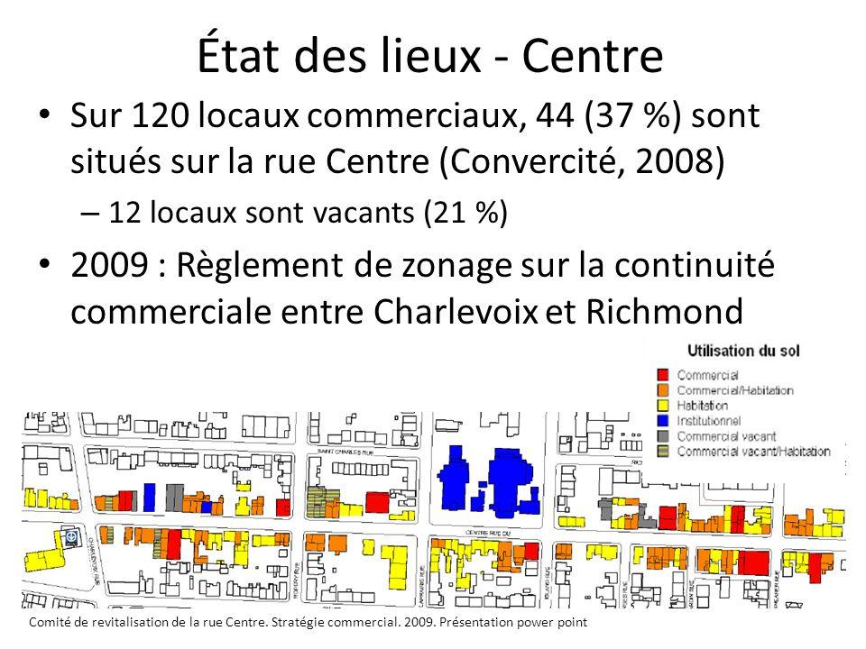 État des lieux - Centre Sur 120 locaux commerciaux, 44 (37 %) sont situés sur la rue Centre (Convercité, 2008) – 12 locaux sont vacants (21 %) 2009 :