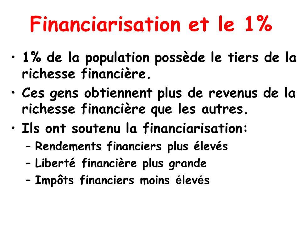 Financiarisation et le 1% 1% de la population possède le tiers de la richesse financière. Ces gens obtiennent plus de revenus de la richesse financièr