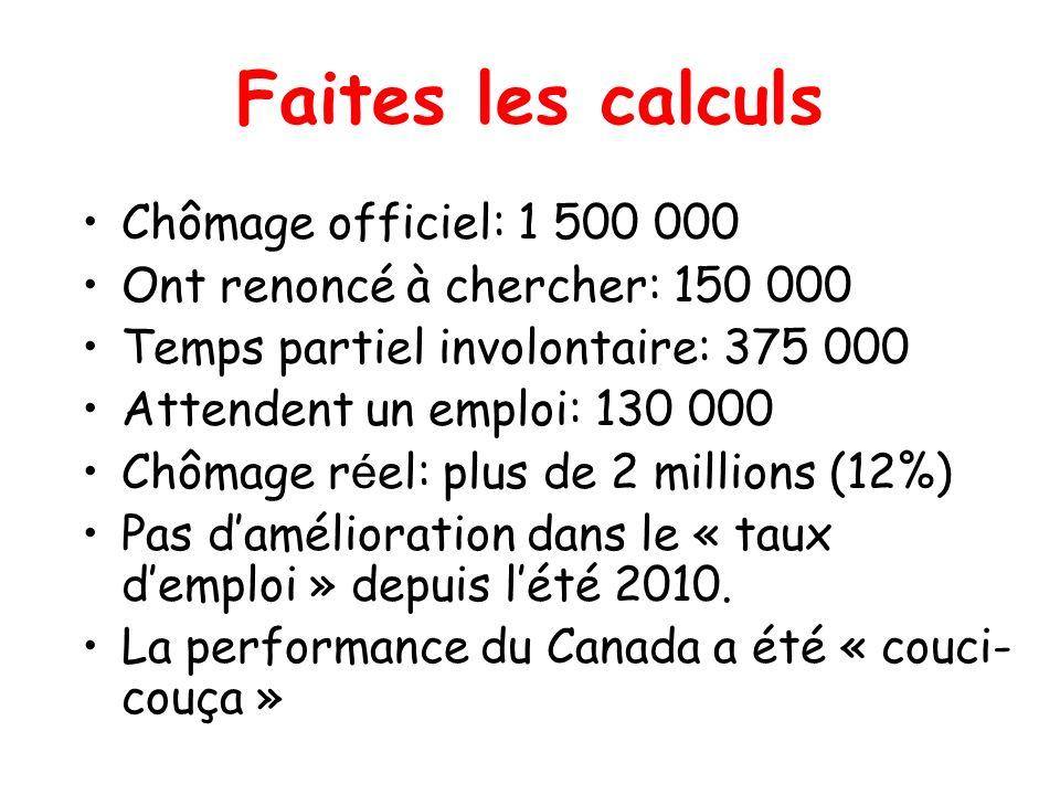 Faites les calculs Chômage officiel: 1 500 000 Ont renoncé à chercher: 150 000 Temps partiel involontaire: 375 000 Attendent un emploi: 130 000 Chômag