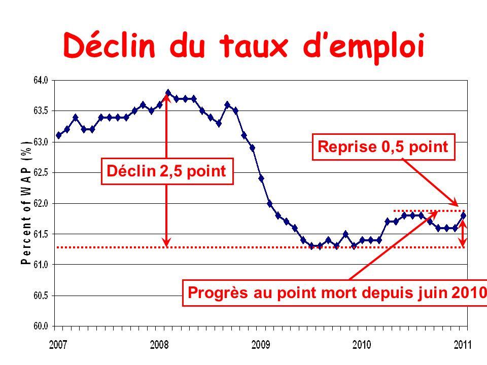 Déclin du taux demploi Déclin 2,5 point Reprise 0,5 point Progrès au point mort depuis juin 2010