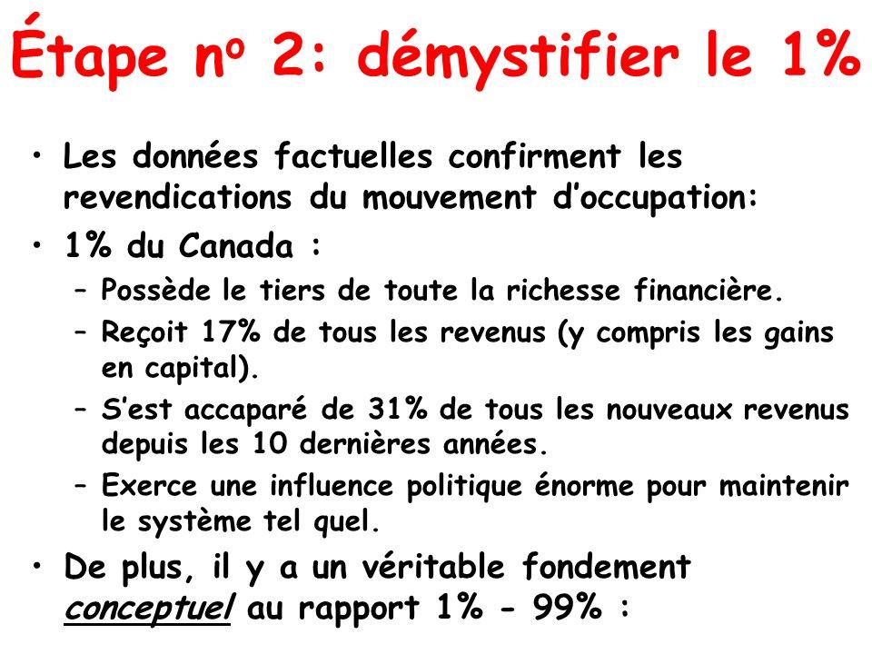 Étape n o 2: démystifier le 1% Les données factuelles confirment les revendications du mouvement doccupation: 1% du Canada : –Possède le tiers de tout