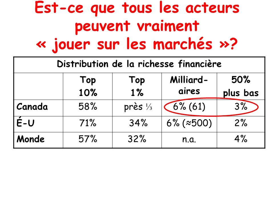 Est-ce que tous les acteurs peuvent vraiment « jouer sur les marchés »? Distribution de la richesse financière Top 10% Top 1% Milliard- aires 50% plus