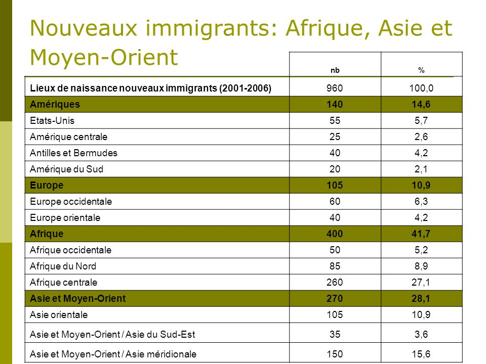 Nouveaux immigrants: Afrique, Asie et Moyen-Orient nb% Lieux de naissance nouveaux immigrants (2001-2006)960100,0 Amériques14014,6 Etats-Unis555,7 Amérique centrale252,6 Antilles et Bermudes404,2 Amérique du Sud202,1 Europe10510,9 Europe occidentale606,3 Europe orientale404,2 Afrique40041,7 Afrique occidentale505,2 Afrique du Nord858,9 Afrique centrale26027,1 Asie et Moyen-Orient27028,1 Asie orientale10510,9 Asie et Moyen-Orient / Asie du Sud-Est353,6 Asie et Moyen-Orient / Asie méridionale15015,6