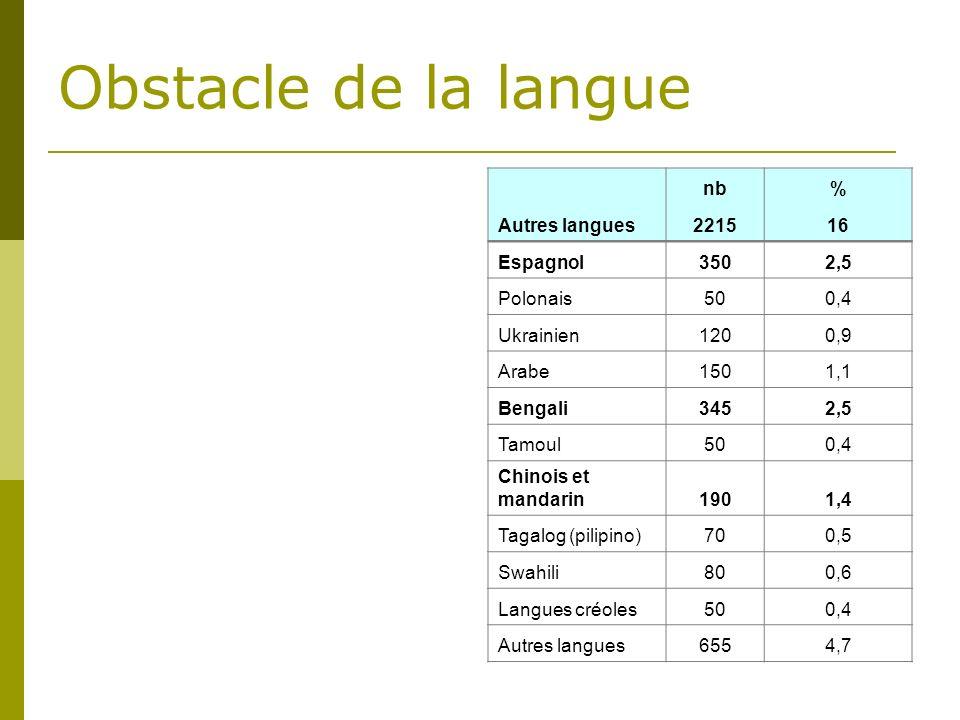 Obstacle de la langue Autres langues nb% 221516 Espagnol3502,5 Polonais500,4 Ukrainien1200,9 Arabe1501,1 Bengali3452,5 Tamoul500,4 Chinois et mandarin1901,4 Tagalog (pilipino)700,5 Swahili800,6 Langues créoles500,4 Autres langues6554,7