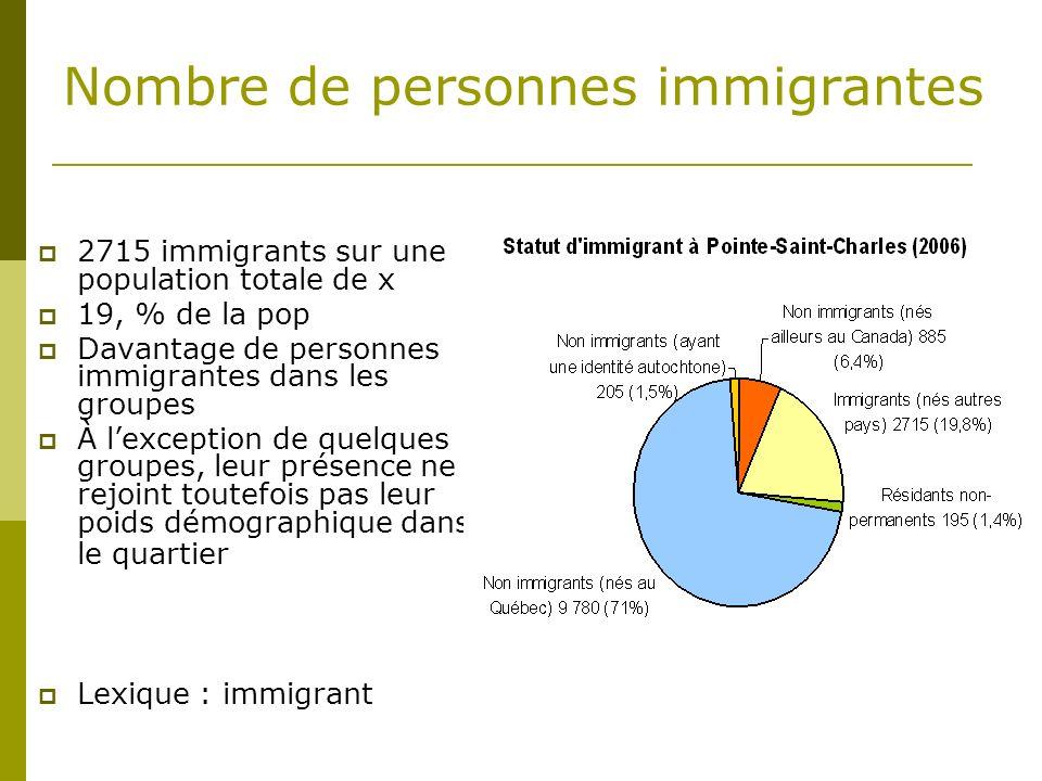 Nombre de personnes immigrantes 2715 immigrants sur une population totale de x 19, % de la pop Davantage de personnes immigrantes dans les groupes À lexception de quelques groupes, leur présence ne rejoint toutefois pas leur poids démographique dans le quartier Lexique : immigrant