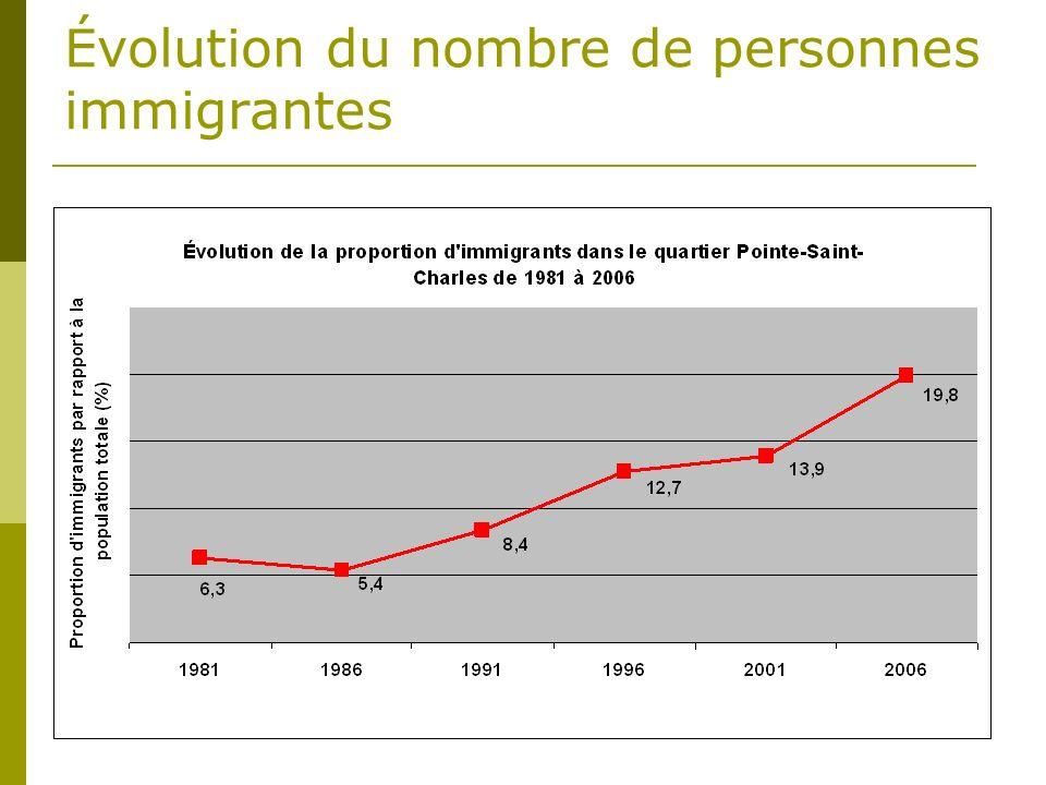 Évolution du nombre de personnes immigrantes