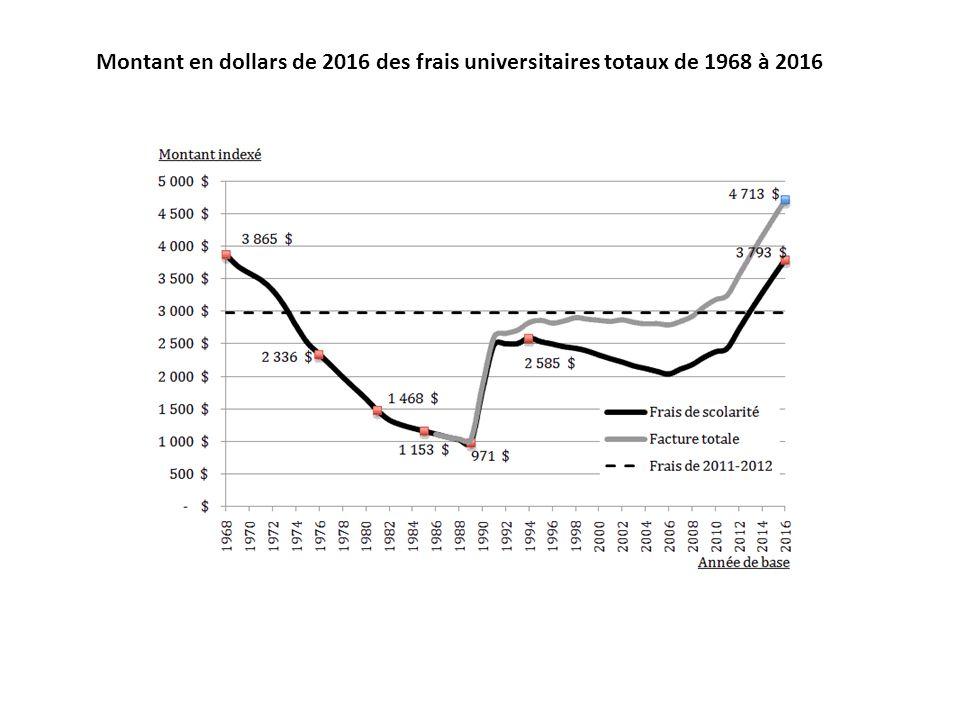 Montant en dollars de 2016 des frais universitaires totaux de 1968 à 2016