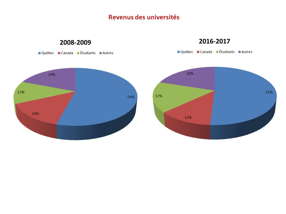 Revenus des universités