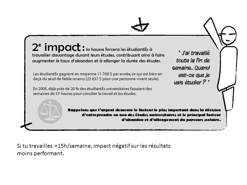 Si tu travailles +15h/semaine, impact négatif sur les résultats moins performant.