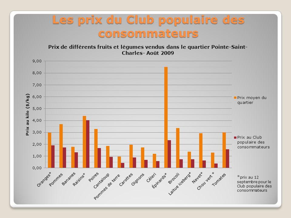 Les prix du Club populaire des consommateurs