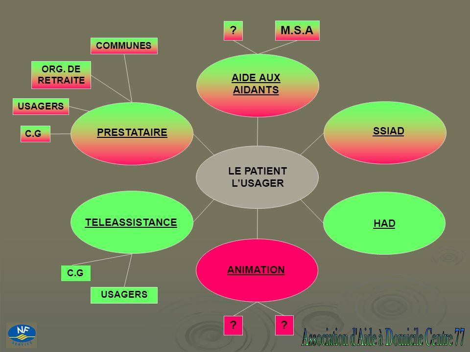? LE PATIENT LUSAGER AIDE AUX AIDANTS ANIMATION HAD SSIAD TELEASSISTANCE PRESTATAIRE ? ? M.S.A ORG. DE RETRAITE COMMUNES C.G USAGERS