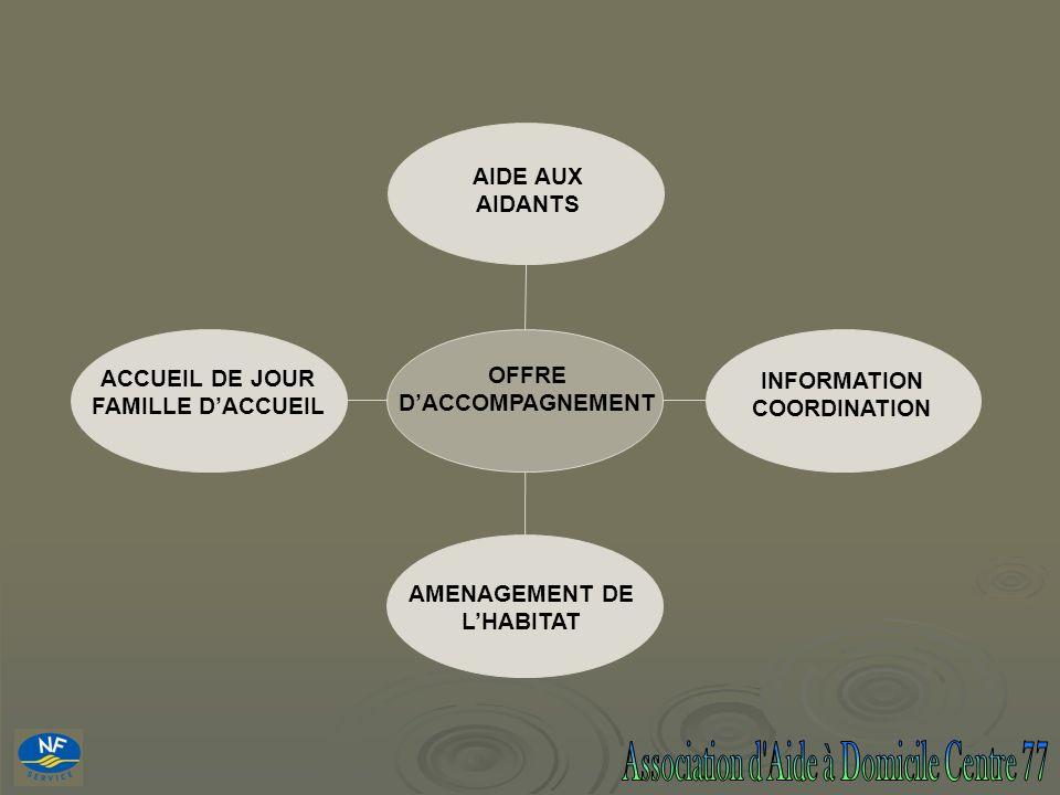 OFFRE DACCOMPAGNEMENT AIDE AUX AIDANTS INFORMATION COORDINATION ACCUEIL DE JOUR FAMILLE DACCUEIL AMENAGEMENT DE LHABITAT