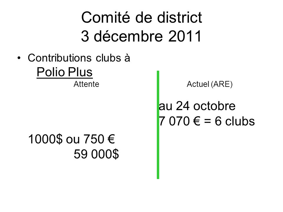 Comité de district 3 décembre 2011 Contributions clubs à Polio Plus Attente Actuel (ARE) au 24 octobre 7 070 = 6 clubs 1000$ ou 750 59 000$