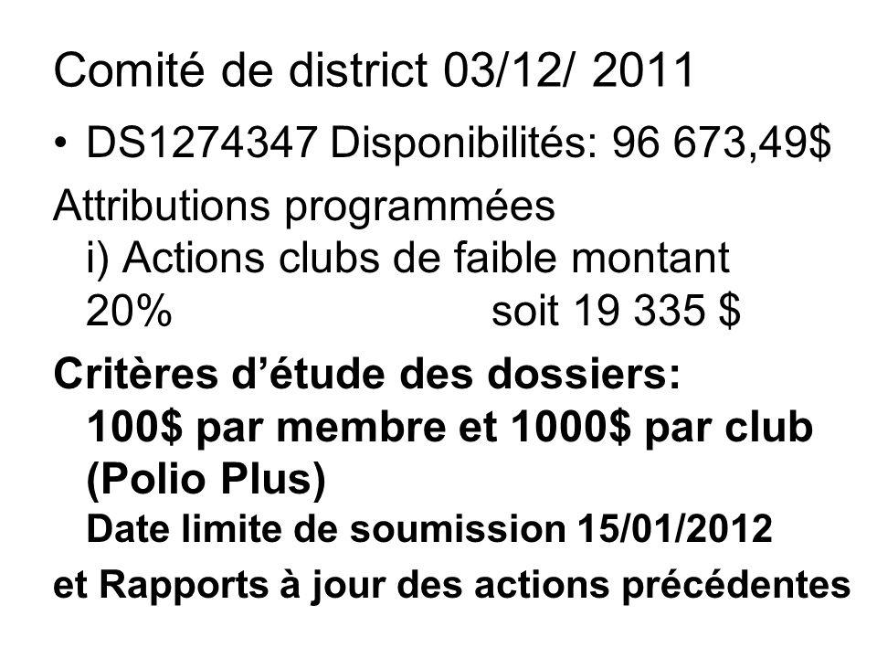 Comité de district 03/12/ 2011 DS1274347 Disponibilités: 96 673,49$ Attributions programmées i) Actions clubs de faible montant 20% soit 19 335 $ Critères détude des dossiers: 100$ par membre et 1000$ par club (Polio Plus) Date limite de soumission 15/01/2012 et Rapports à jour des actions précédentes