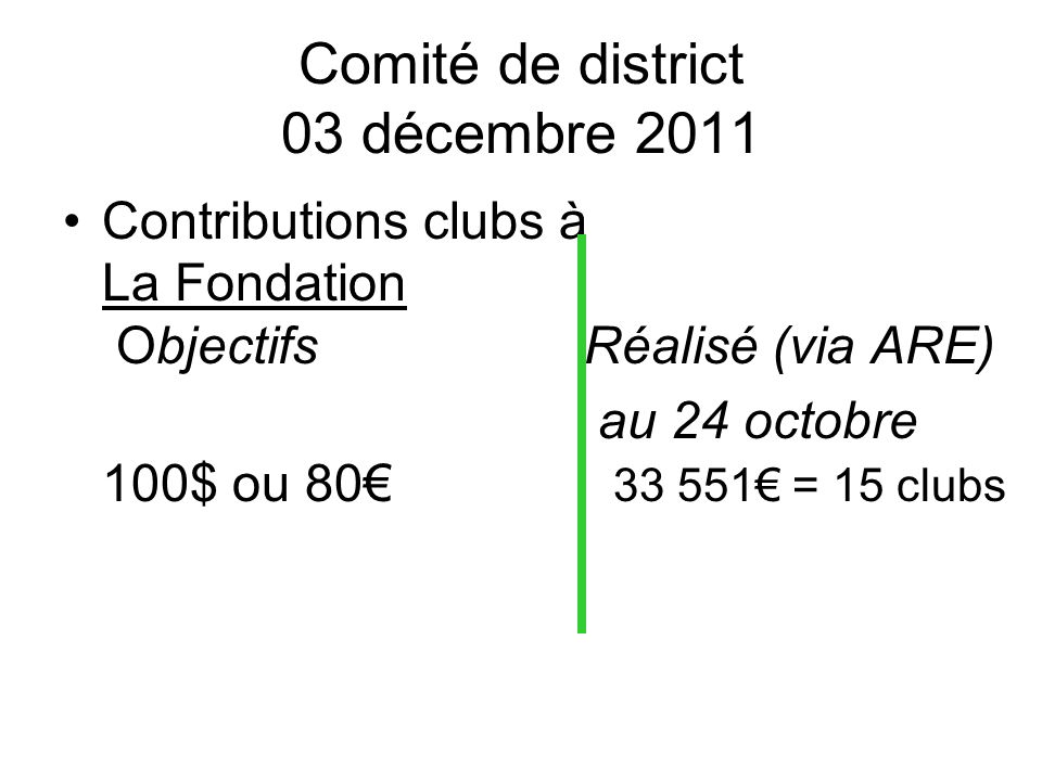 Comité de district 03 décembre 2011 Contributions clubs à La Fondation Objectifs Réalisé (via ARE) au 24 octobre 100$ ou 80 33 551 = 15 clubs