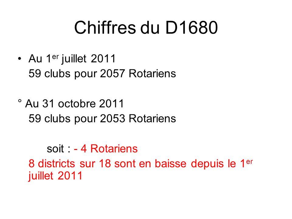 Chiffres du D1680 Au 1 er juillet 2011 59 clubs pour 2057 Rotariens ° Au 31 octobre 2011 59 clubs pour 2053 Rotariens soit : - 4 Rotariens 8 districts sur 18 sont en baisse depuis le 1 er juillet 2011