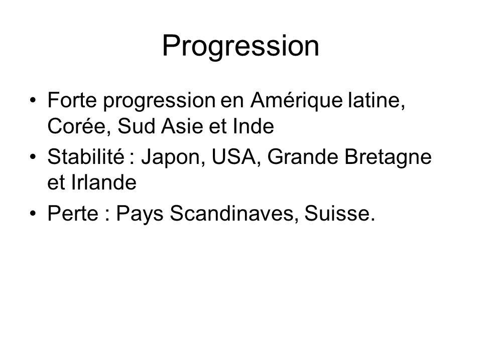 Progression Forte progression en Amérique latine, Corée, Sud Asie et Inde Stabilité : Japon, USA, Grande Bretagne et Irlande Perte : Pays Scandinaves, Suisse.
