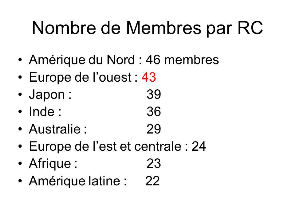 Nombre de Membres par RC Amérique du Nord : 46 membres Europe de louest : 43 Japon : 39 Inde : 36 Australie : 29 Europe de lest et centrale : 24 Afrique : 23 Amérique latine : 22