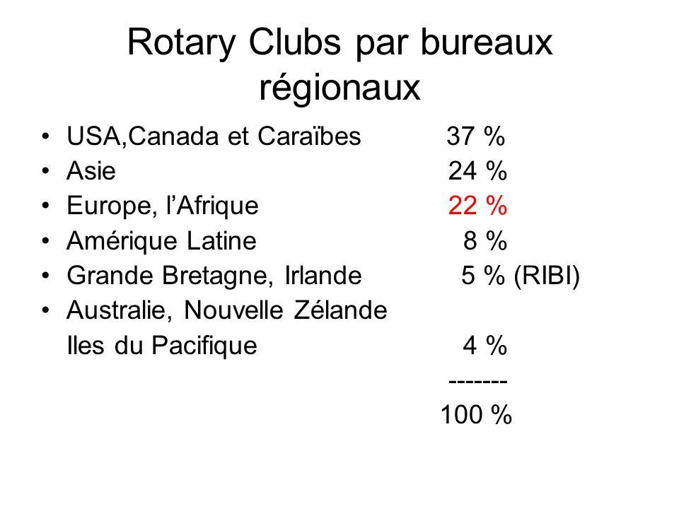 Rotary Clubs par bureaux régionaux USA,Canada et Caraïbes 37 % Asie 24 % Europe, lAfrique22 % Amérique Latine 8 % Grande Bretagne, Irlande 5 % (RIBI) Australie, Nouvelle Zélande Iles du Pacifique 4 % ------- 100 %
