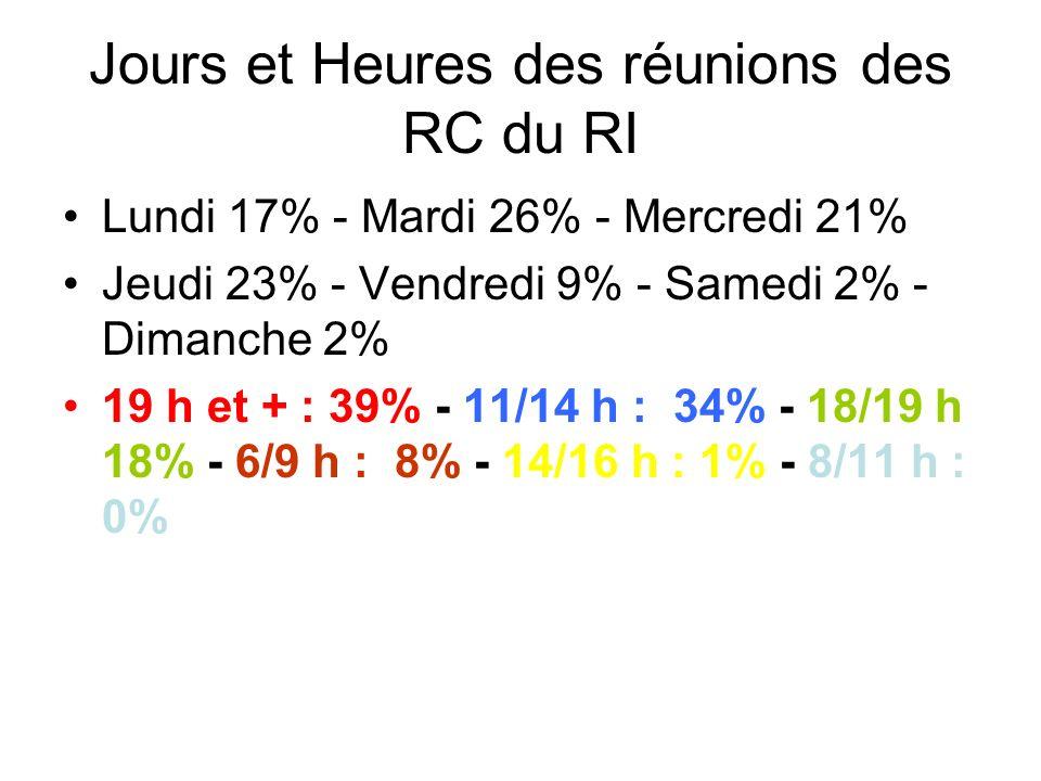 Jours et Heures des réunions des RC du RI Lundi 17% - Mardi 26% - Mercredi 21% Jeudi 23% - Vendredi 9% - Samedi 2% - Dimanche 2% 19 h et + : 39% - 11/14 h : 34% - 18/19 h 18% - 6/9 h : 8% - 14/16 h : 1% - 8/11 h : 0%